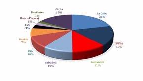 Foto: Caixabank y BBVA lideran el mercado de banca móvil en España (EUROPS PRESS /SNGULAR)