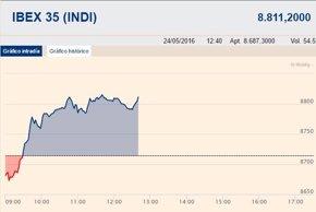 Foto: El Ibex 35 torna a positivo y se impulsa un 1,1% (EUROPA PRESS)