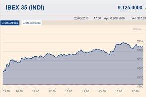Foto: El Ibex 35 gana un 2,32% y recupera los 9.100 puntos gracias a la banca (EUROPA PRESS)