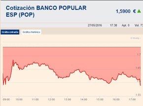 Foto: Popular pierde un 32,51% en Bolsa desde el anuncio de ampliación de capital (EUROPA PRESS)