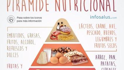 Comer bien y sano en tres pasos