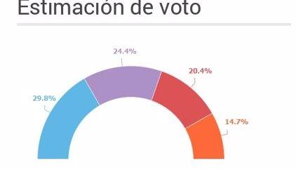 26J.- PP gana con casi el 30% y Unidos Podemos (24,4%) supera en cuatro puntos al PSOE
