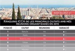 Barcelona, tercera ciutat del món en esdeveniments de negoci amb 180 reunions el 2015 (TURISME DE BARCELONA)