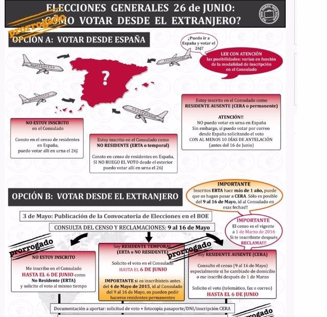 Las peticiones de voto desde el extranjero superan ya las for Oficina del censo electoral madrid