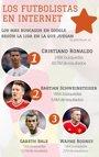 Foto: COMUNICADO: ¿Quiénes son los futbolistas más populares en Google de la Eurocopa 2016?