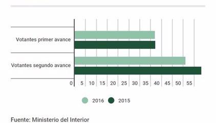 La participación baja siete puntos a las 18.00 horas, hasta el 51,21%