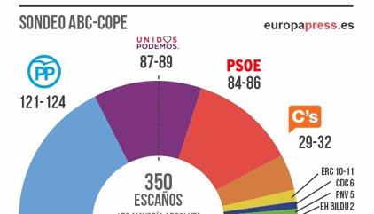 PP gana con 121-124 escaños y Podemos será segundo con 87-89, según GAD3 para ABC y COPE