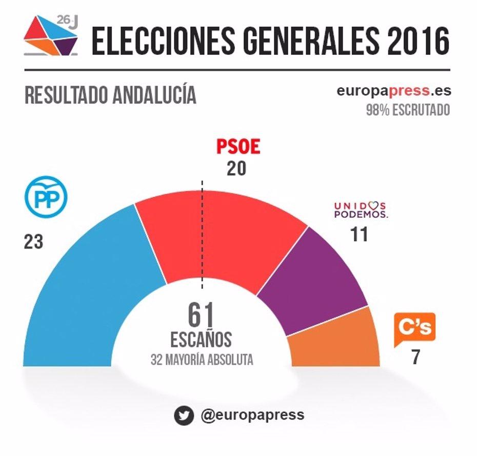 Foto: PP gana en Andalucía con 23 diputados por 20 del PSOE, 11 de Podemos y 7 de C's (EUROPA PRESS)