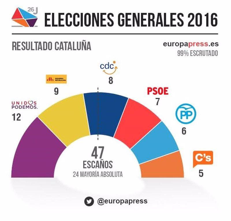 Resultados de las elecciones al congreso en catalunya 2016 for Elecciones ministerio del interior resultados