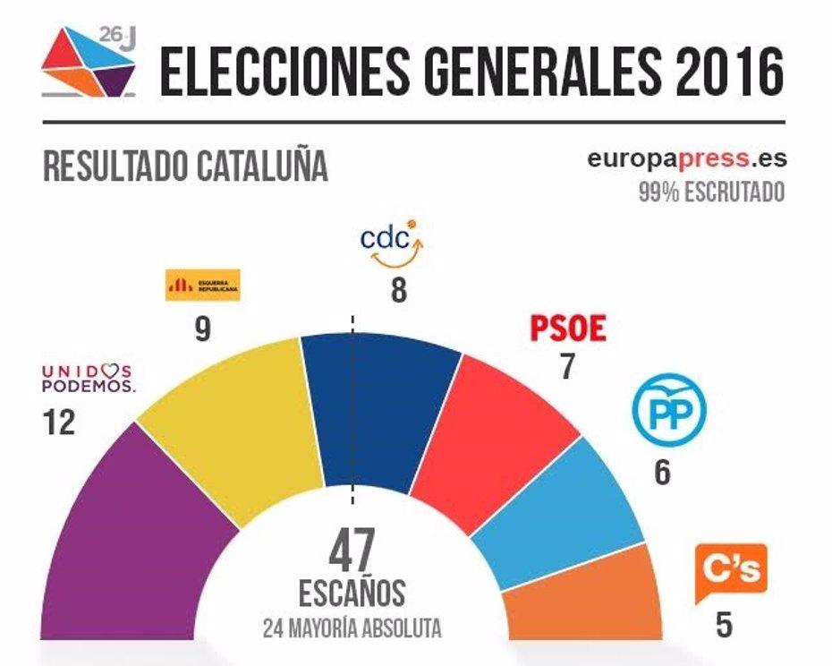 Foto: Resultados de las elecciones al Congreso en Catalunya 2016 (EUROPA PRESS)