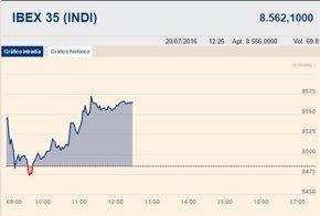 Foto: El Ibex 35 amplía su subida del 0,93% en la media sesión y busca los 8.600 puntos (EUROPA PRESS)
