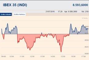 Foto: El Ibex 35 gana un leve 0,09% y conserva los 8.500 puntos tras el BCE (EUROPA PRESS)
