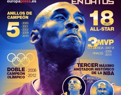 Los Angeles celebrarà el 'Dia de Kobe Bryant' cada 24 d'agost (EUROPA PRESS)
