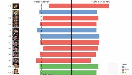 Estos son los resultados de las votaciones de investidura de la democracia