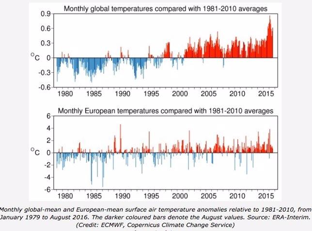 Variación de temperaturas medias desde 1880