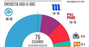 En Galicia, el PP repite mayoría absoluta, con Marea y PSOE peleando por...