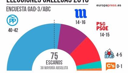 En Galicia, el PP repite mayoría absoluta, con Marea y PSOE peleando por la segunda plaza