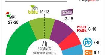 PNV ganaría con 27-30 escaños, seguido de EH Bildu con 16-18 y Elkarrekin...