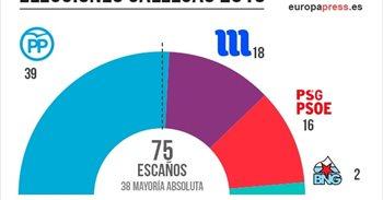 El PP obtendría 39 escaños, En Marea 18, PSdeG 16 y el BNG 2, según Sondaxe