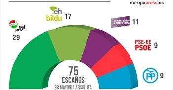 PNV obtiene una contundente victoria y Bildu conserva el segundo puesto...