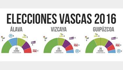 Resultados de elecciones vascas 2016 por provincias