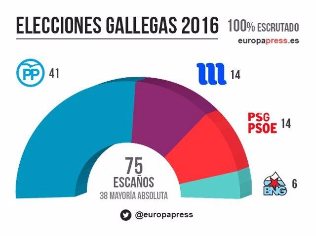 Resultado de imagen de elecciones gallegas