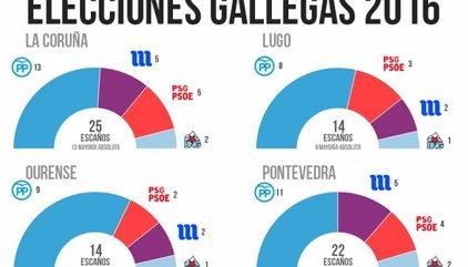Resultados elecciones gallegas 2016 por provincias