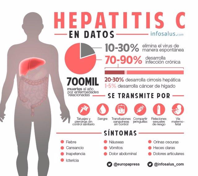 Infografia Hepatitis C