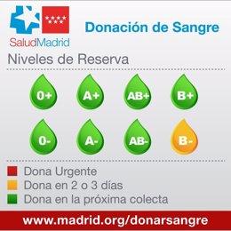 Necesidades de Sangre cOmunidad de Madrid