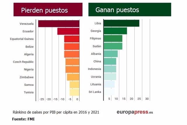 Ranking de países que pierden y ganan puestos en PIB per cápita