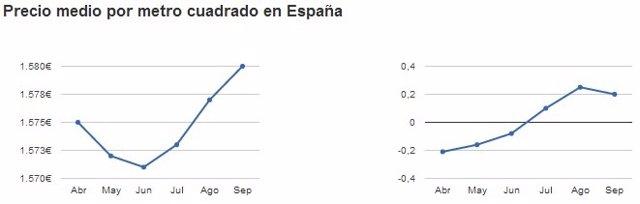 Gráfico: Precios de los pisos en septiembre 2016 en España