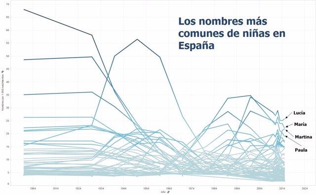 Nombres más comunes de niñas