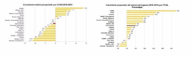 Proyecciones de población y hogares en España para los próximos 15 años