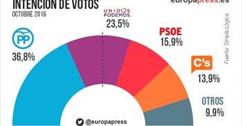 PSOE cae por debajo del 16% en intención de voto, tras perder 6,73...