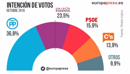 PSOE cae por debajo del 16% en intención de voto, tras perder 6,73 puntos, según un sondeo