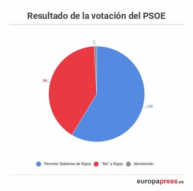 Votación PSOE
