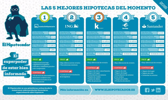 Infografía Las Mejores Hipotecas del Momento