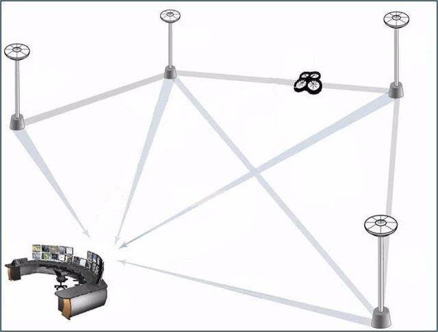 Proyecto de creación de una red de estaciones de asistencia en tierra a drones