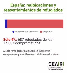Gráfico de CEAR sobre la acogida de refugiados