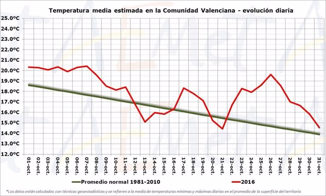 Gráfico de temperaturas en la Comunitat Valenciana en octubre