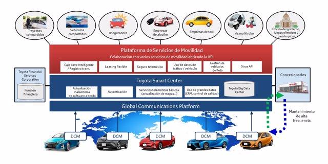 Plataforma de coche compartido de Toyota