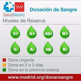 Reservas De Sangre Del Centro De Transfusión