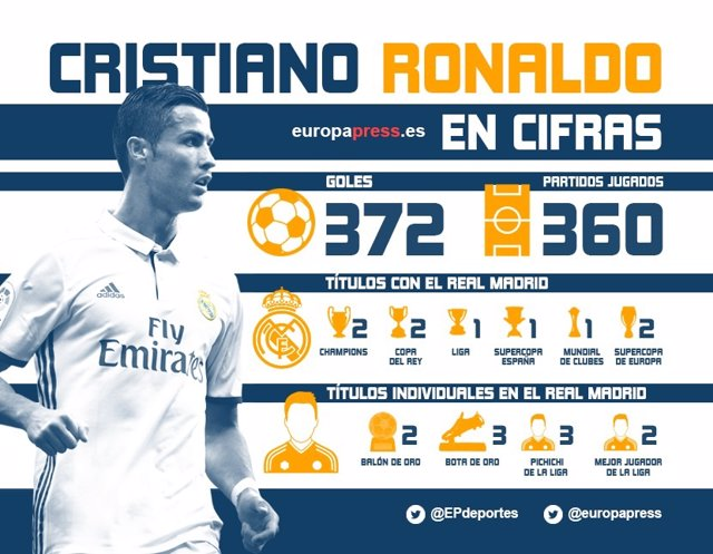 Cristiano Ronaldo Real Madrid infografía cifras datos números
