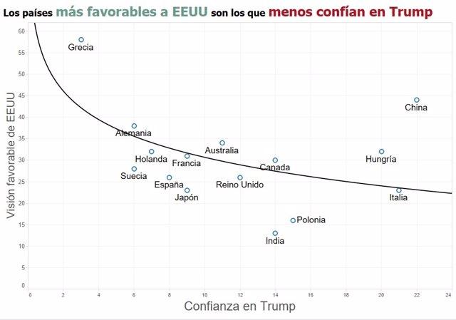 Confianza en Donald Trump (Pew Research Center)