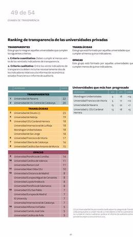 La UCAM, entre las universidades más transparentes de España