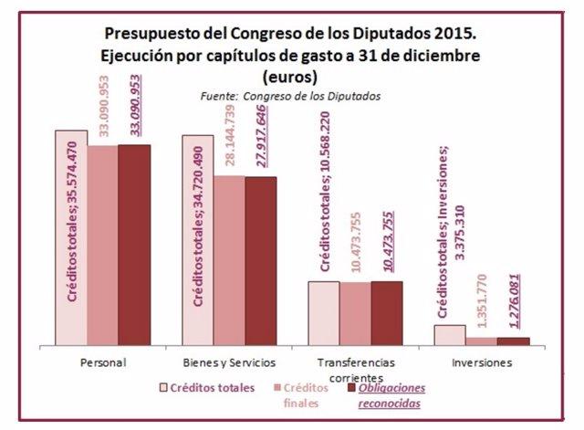 Ejecución presupuestaria del Congreso en 2015