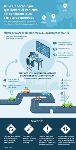 Proyecto Autocits para el vehículo autónomo