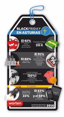 Infografía dele studio Worten sobre Black Friday.