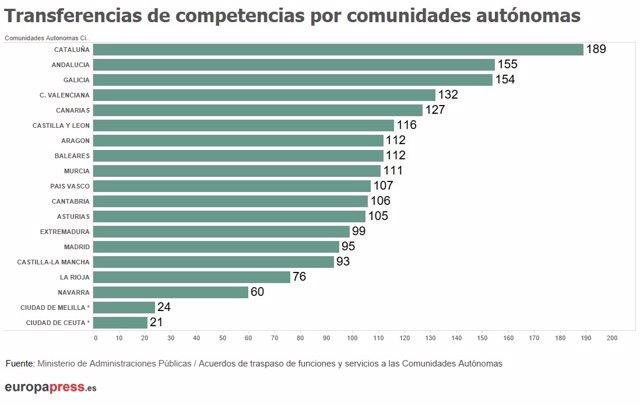 Número de traspasos de competencias por comunidades autónomas