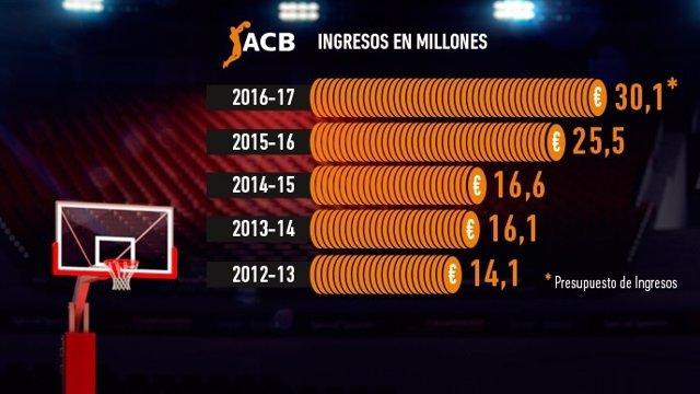 Ingresos de la ACB en los últimos años
